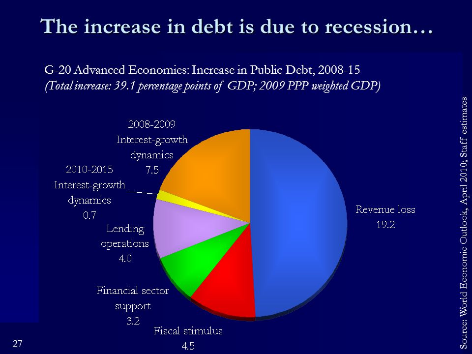 27 The increase in debt is due to recession… G-20 Advanced Economies: Increase in Public Debt, 2008-15 (Total increase: 39.1 percentage points of GDP; 2009 PPP weighted GDP) Source: World Economic Outlook, April 2010; Staff estimates