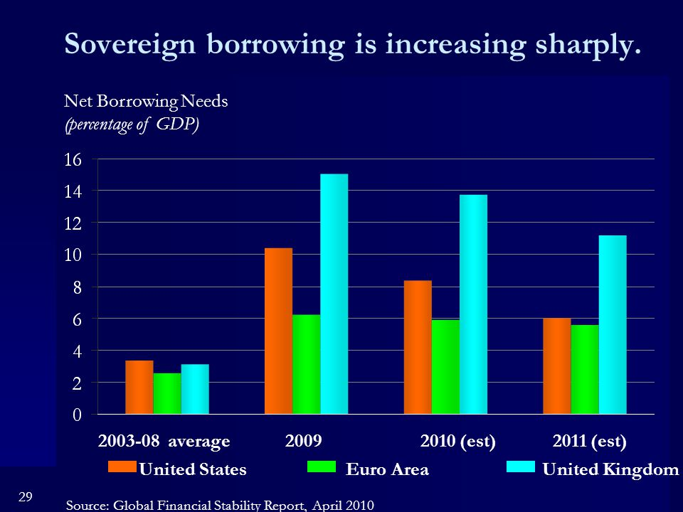 29 Sovereign borrowing is increasing sharply.