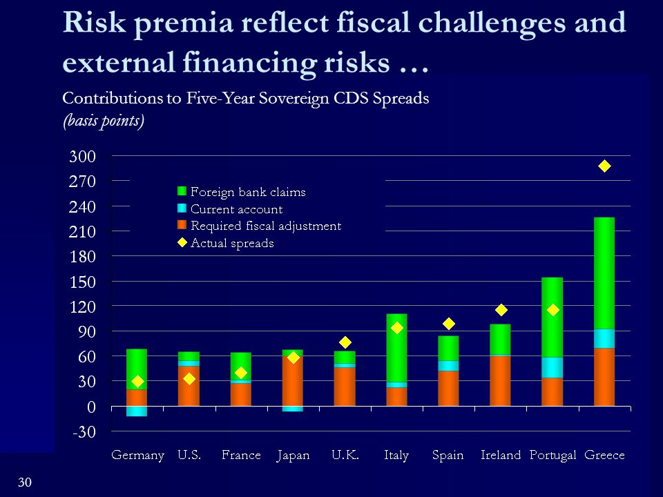 30 Risk premia reflect fiscal challenges and external financing risks … Contributions to Five-Year Sovereign CDS Spreads (basis points)