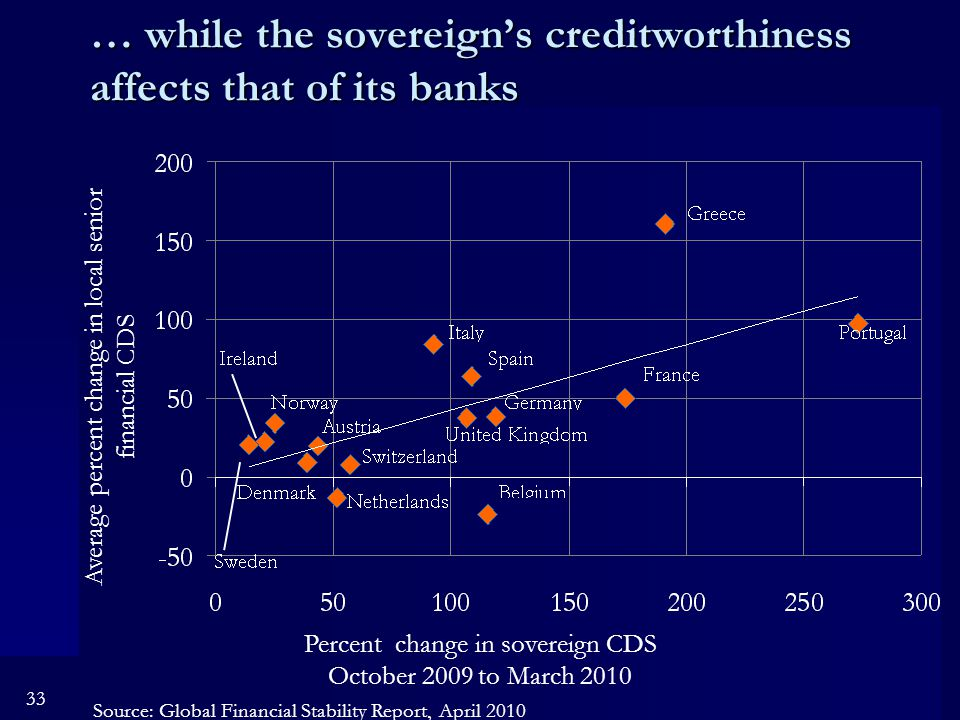 33 … while the sovereign's creditworthiness affects that of its banks Percent change in sovereign CDS October 2009 to March 2010 Average percent change in local senior financial CDS Source: Global Financial Stability Report, April 2010