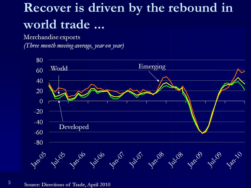 5 Recover is driven by the rebound in world trade...