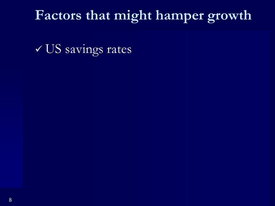 8 Factors that might hamper growth US savings rates