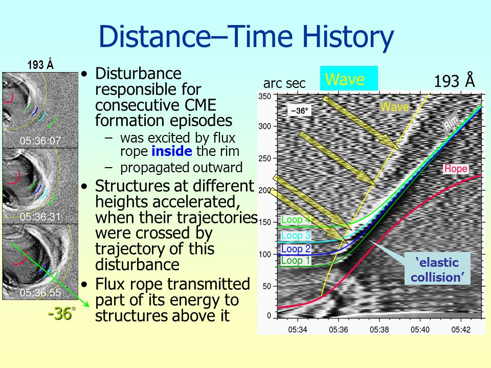 193 Å arc sec 'elastic collision' Distance–Time History Disturbance responsible for consecutive CME formation episodes –was excited by flux rope inside the rim –propagated outward Structures at different heights accelerated, when their trajectories were crossed by trajectory of this disturbance Flux rope transmitted part of its energy to structures above it -36  193 Å Wave