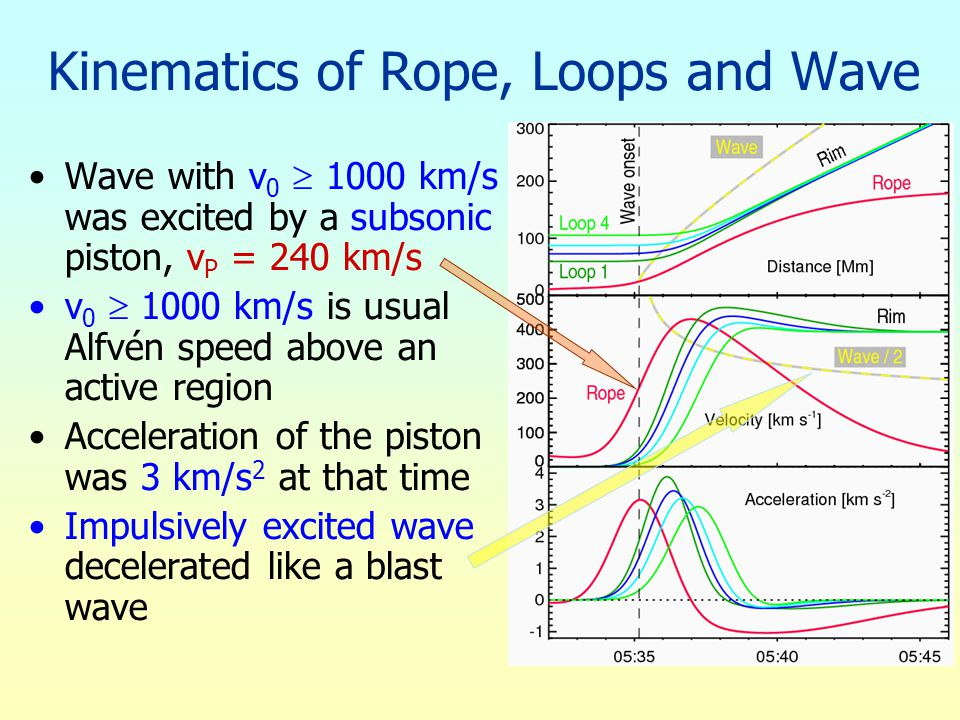 Kinematics of Rope, Loops and Wave Wave with v 0  1000 km/s was excited by a subsonic piston, v P = 240 km/s v 0  1000 km/s is usual Alfvén speed above an active region Acceleration of the piston was 3 km/s 2 at that time Impulsively excited wave decelerated like a blast wave