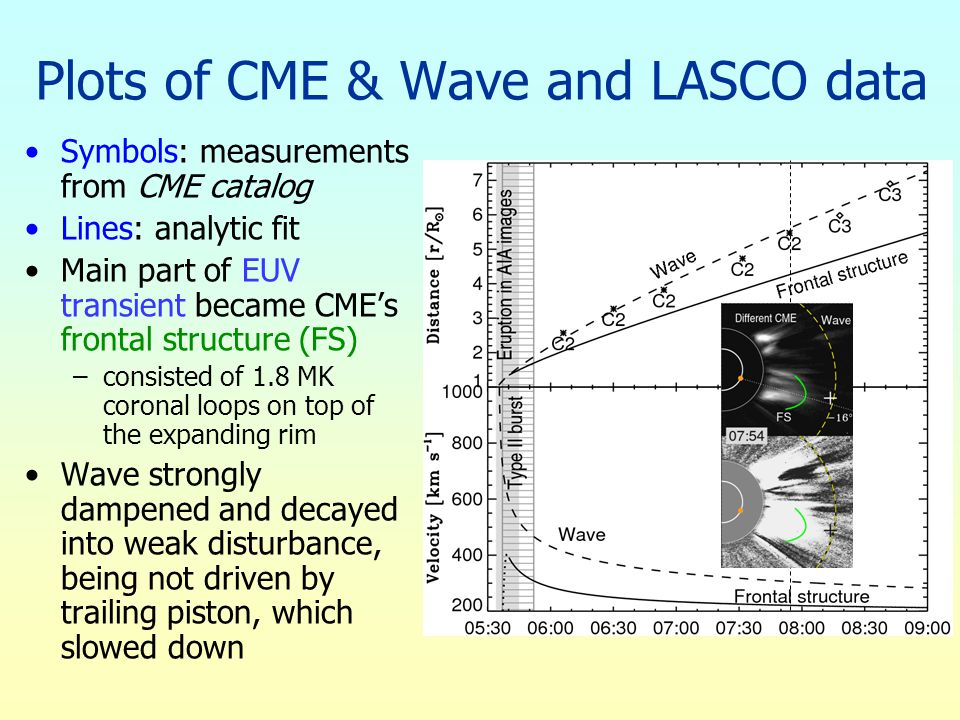 Plots of CME & Wave and LASCO data Symbols: measurements from CME catalog Lines: analytic fit Main part of EUV transient became CME's frontal structur