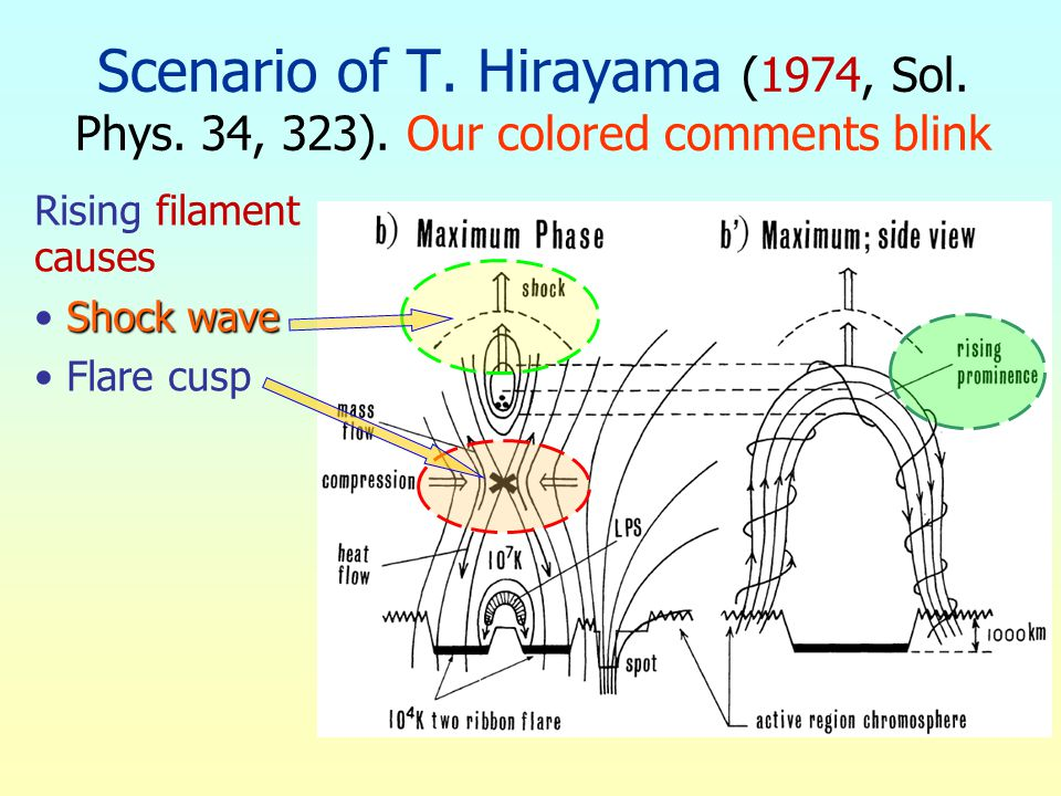 Scenario of T. Hirayama (1974, Sol. Phys. 34, 323). Our colored comments blink Rising filament causes Shock wave Flare cusp