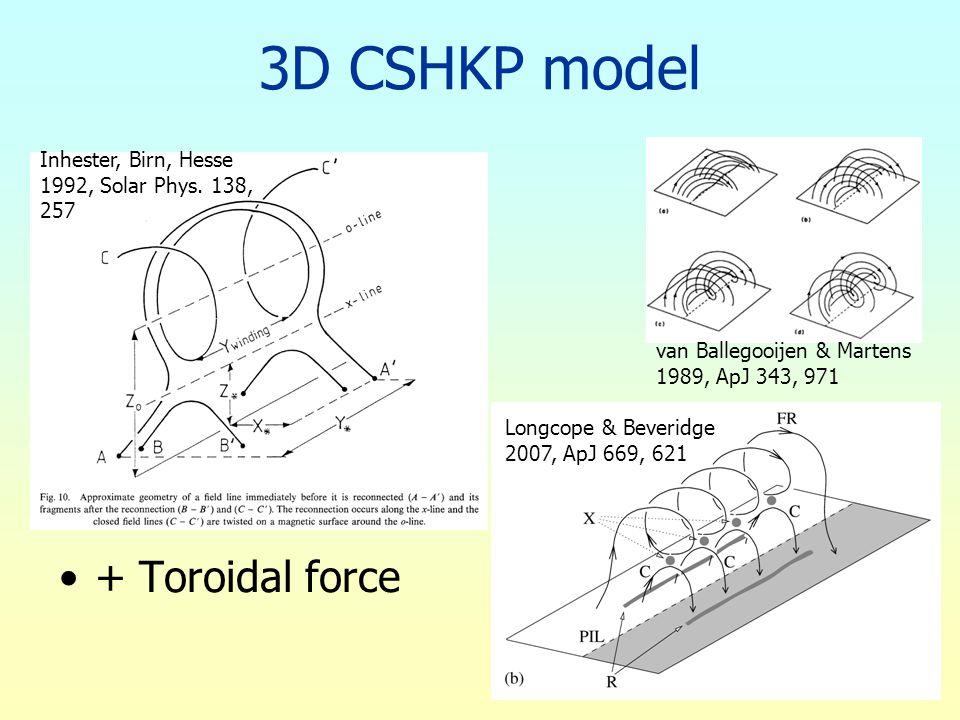 3D CSHKP model + Toroidal force van Ballegooijen & Martens 1989, ApJ 343, 971 Inhester, Birn, Hesse 1992, Solar Phys. 138, 257 Longcope & Beveridge 20