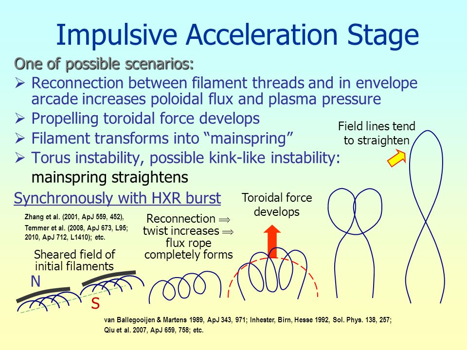 Impulsive Acceleration Stage One of possible scenarios:  Reconnection between filament threads and in envelope arcade increases poloidal flux and pla