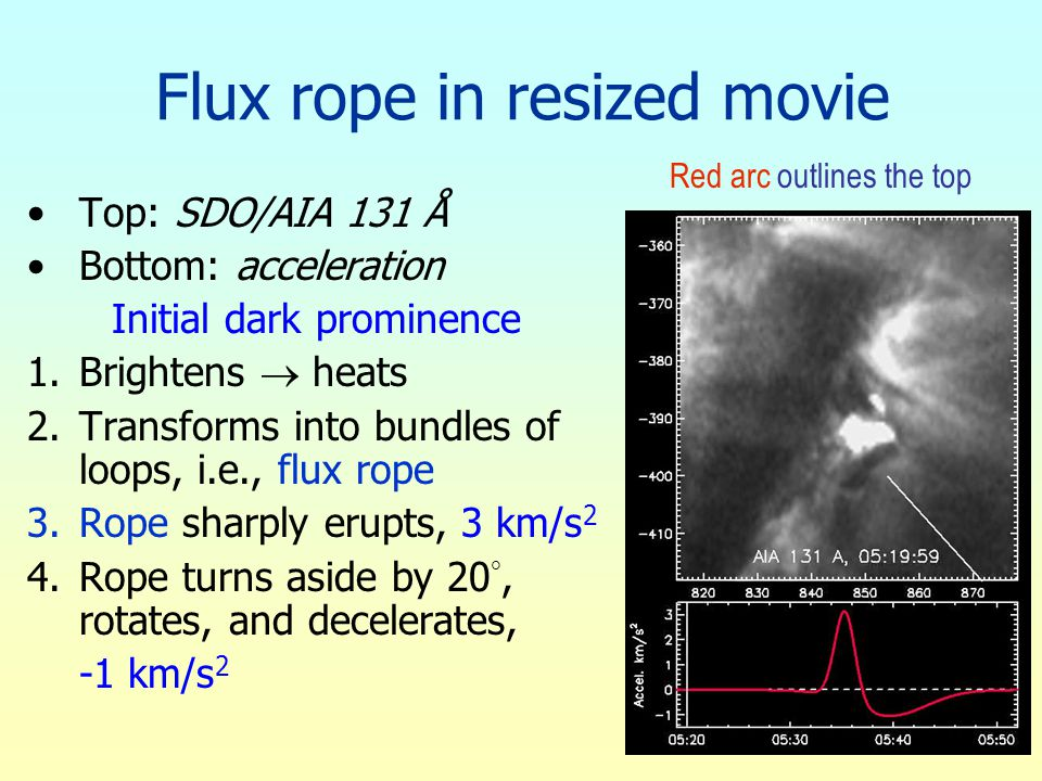 Flux rope in resized movie Top: SDO/AIA 131 Å Bottom: acceleration Initial dark prominence 1.Brightens  heats 2.Transforms into bundles of loops, i.e