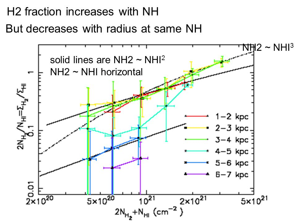 H2 fraction increases with NH But decreases with radius at same NH solid lines are NH2 ~ NHI 2 NH2 ~ NHI horizontal NH2 ~ NHI 3