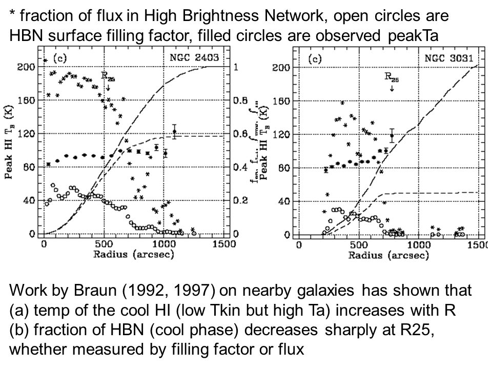 Braun Work by Braun (1992, 1997) on nearby galaxies has shown that (a)temp of the cool HI (low Tkin but high Ta) increases with R (b) fraction of HBN