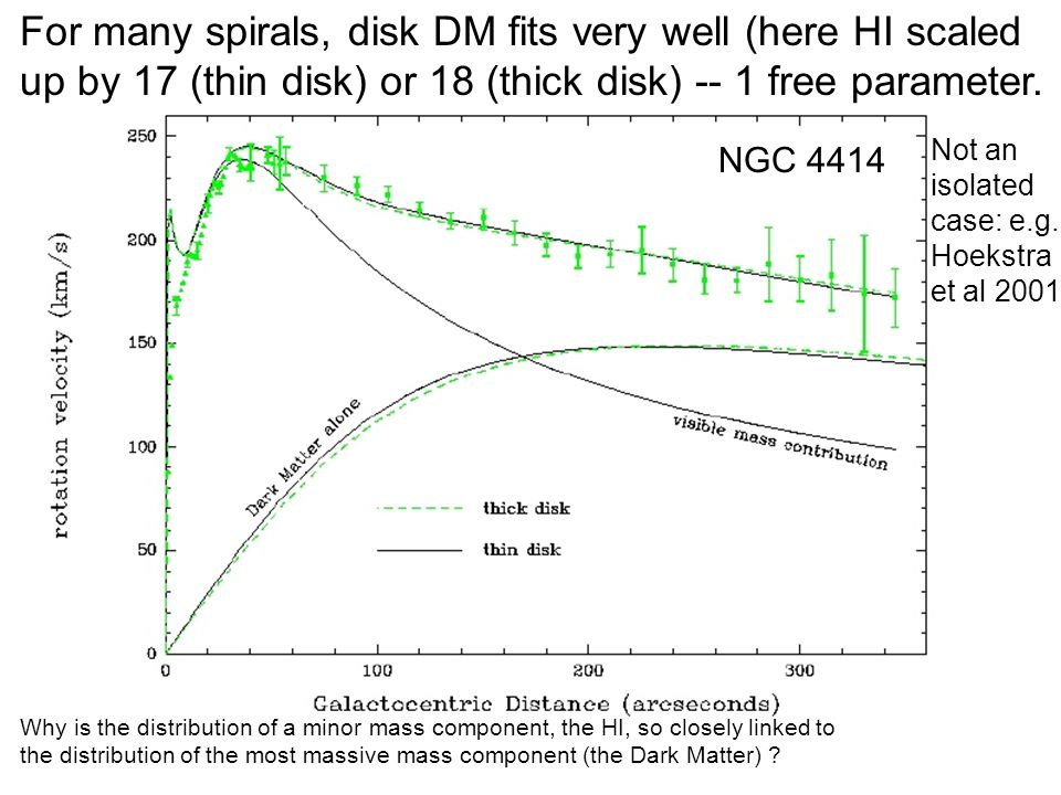 Disk DM For many spirals, disk DM fits very well (here HI scaled up by 17 (thin disk) or 18 (thick disk) -- 1 free parameter.