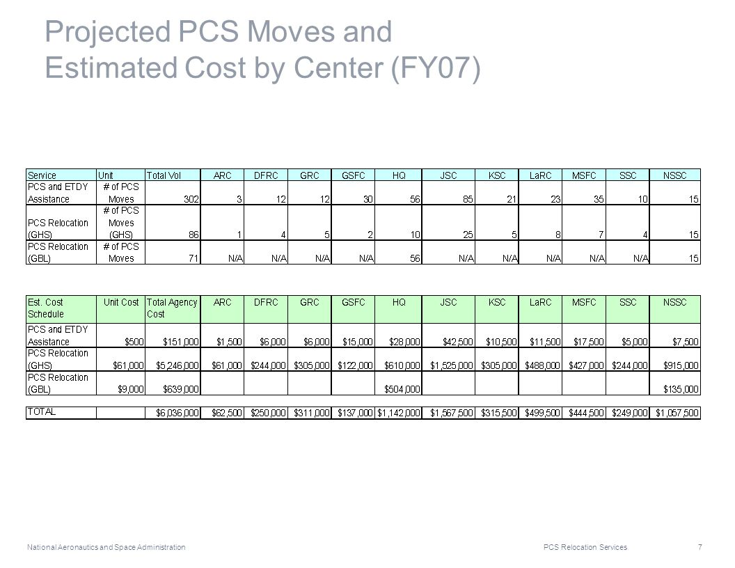 National Aeronautics and Space Administration PCS Relocation Services 7 Projected PCS Moves and Estimated Cost by Center (FY07)