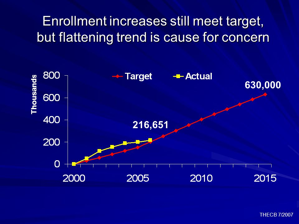 THECB 7/2007 Institutional success targets do not meet the state target * Not targeted in the Plan.