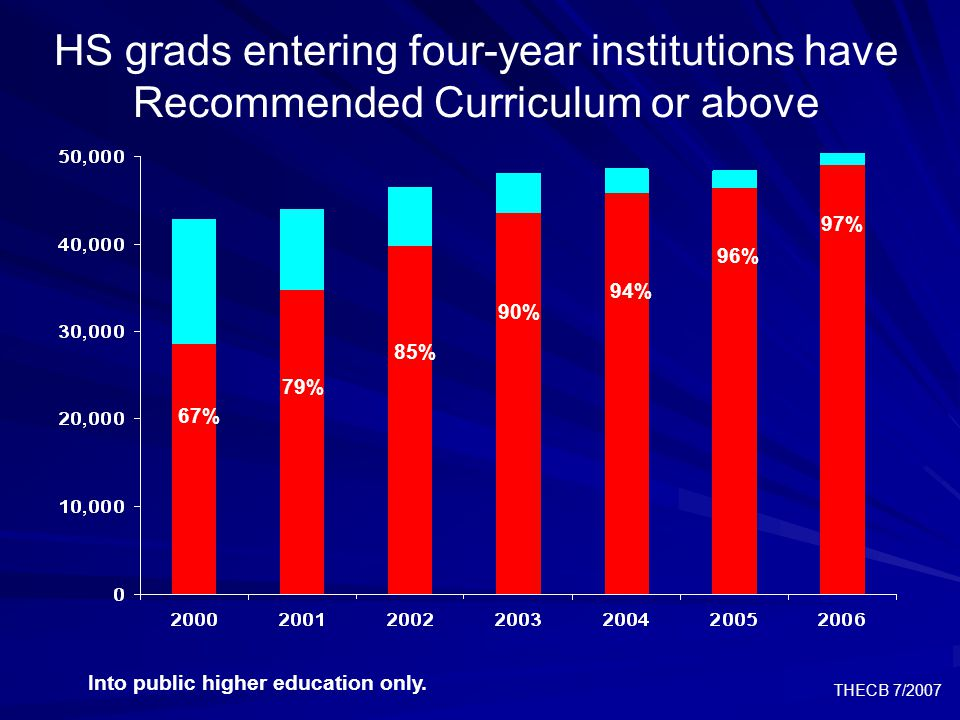 THECB 7/2007 41% 74% 68% 61% 52% HS grads entering two-year institutions are getting better prepared 77% Into public higher education only.