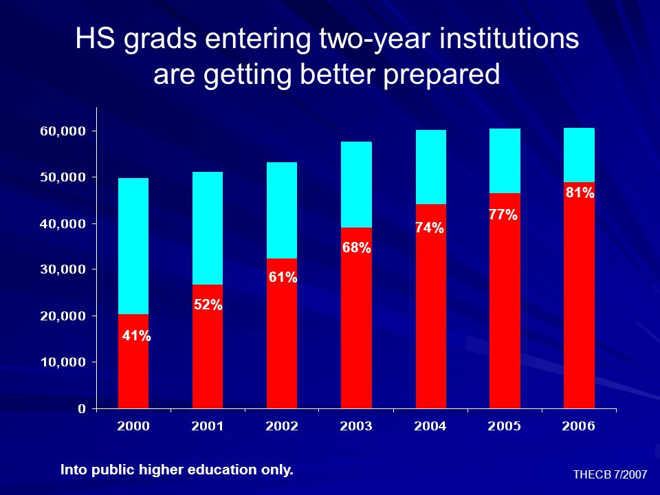THECB 7/2007 Improvement in high school graduates' higher education attendance rate highest for underrepresented groups Into Public Institutions only.