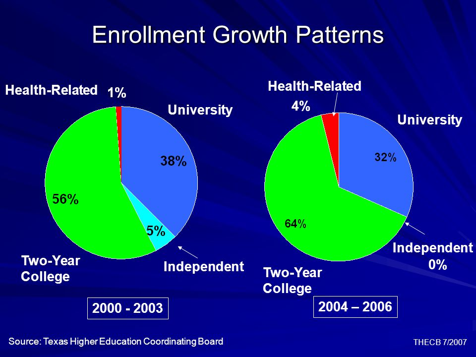 THECB 7/2007Participation  Fall 2005 to fall 2006 enrollment growth was basically static, but still on target  Hispanic enrollment growth was substantial but continues to trail targets  Percentage of students coming from high school increased slightly