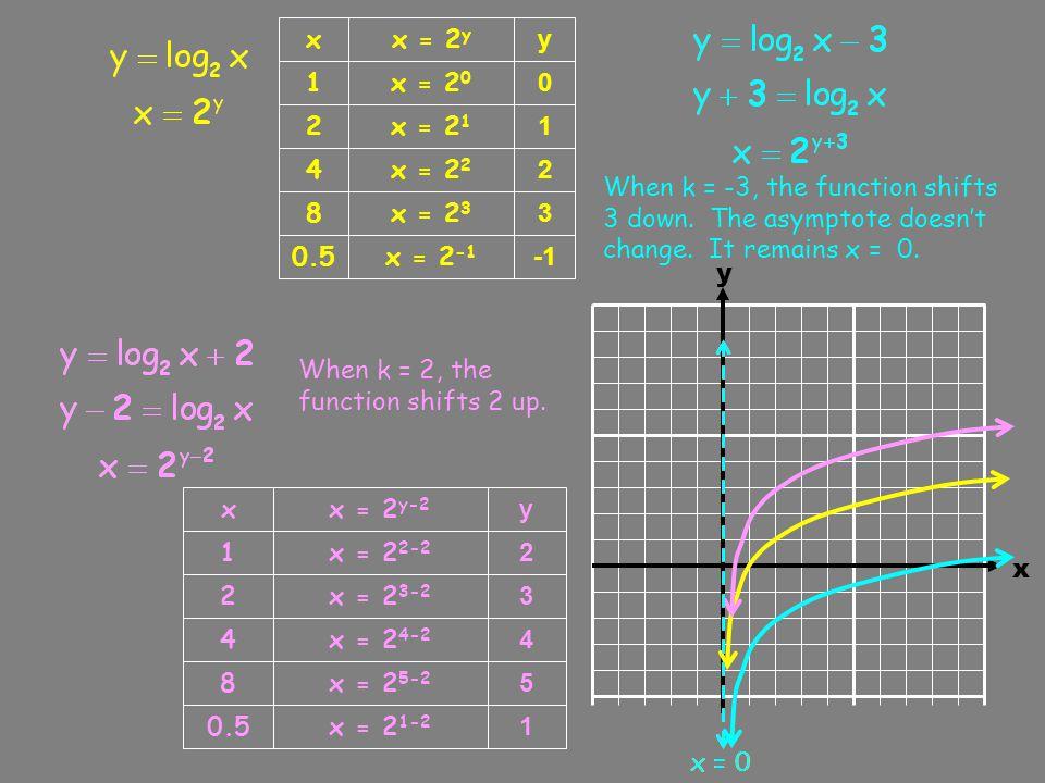 x y x = 2 y 1 0 x = 2 0 2 1 x = 2 1 4 2 x = 2 2 8 3 x = 2 3 0.5 x = 2 -1 x y x -0.5 -2 -3 1 y 0 1 2 3 -1 x = 0 y 0 1 2 3 -1 x 0.5 1 2 4 0.25 As b increases the function turns LESS sharply.