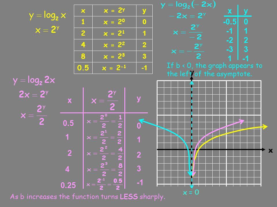 x y x = 2 y 1 0 x = 2 0 2 1 x = 2 1 4 2 x = 2 2 8 3 x = 2 3 0.5 x = 2 -1 y 0 2 4 6 -2 x y y 0 2 -2 -4 -6 x 1 0.5 2 4 8 x = 0 x 1 2 4 8 0.5 As a increases the function turns LESS sharply.