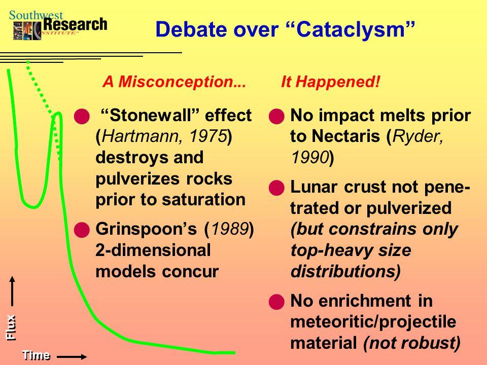 Debate over Cataclysm Stonewall effect (Hartmann, 1975) destroys and pulverizes rocks prior to saturation Grinspoon's (1989) 2-dimensional models concur No impact melts prior to Nectaris (Ryder, 1990) Lunar crust not pene- trated or pulverized (but constrains only top-heavy size distributions) No enrichment in meteoritic/projectile material (not robust) A Misconception...It Happened.