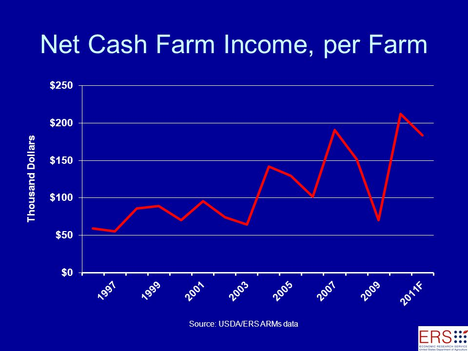 Net Cash Farm Income, per Farm