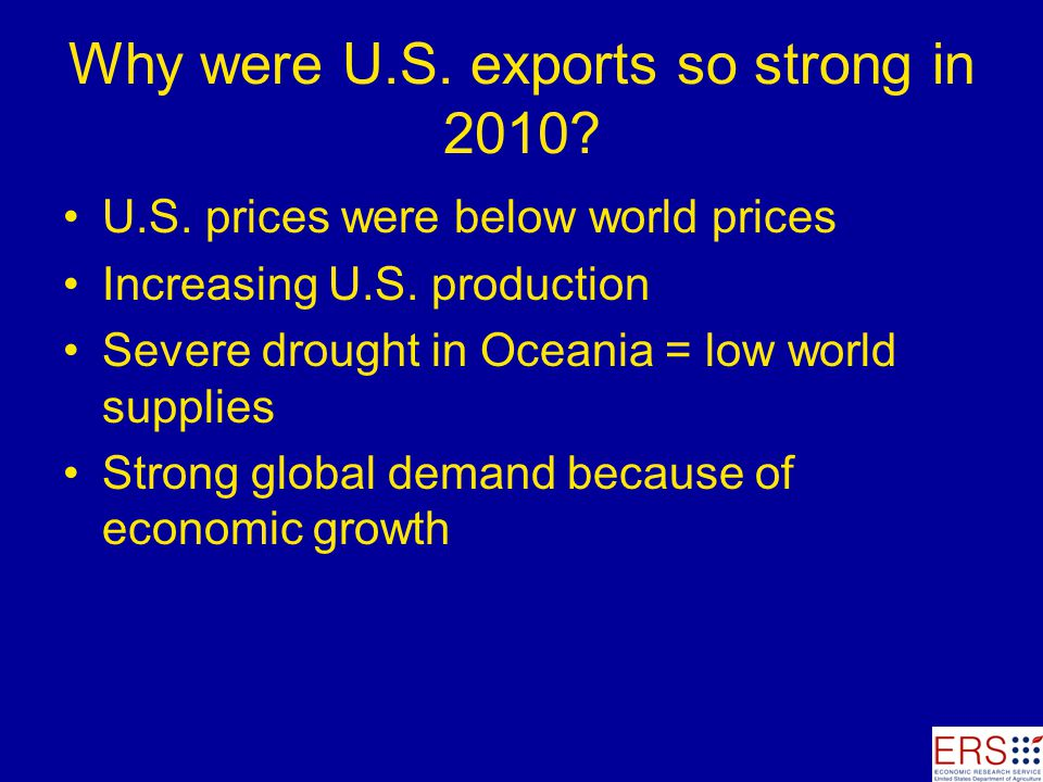 Why were U.S. exports so strong in 2010. U.S. prices were below world prices Increasing U.S.