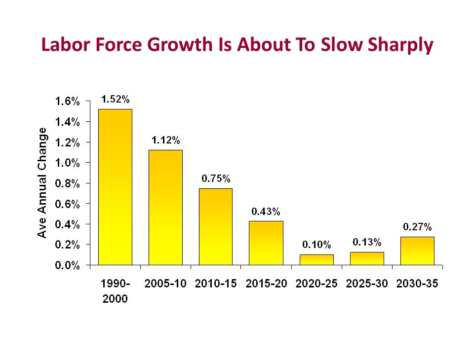 Labor Force Growth Is About To Slow Sharply
