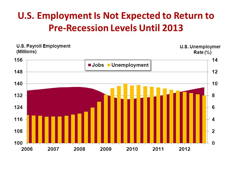 U.S. Employment Is Not Expected to Return to Pre-Recession Levels Until 2013