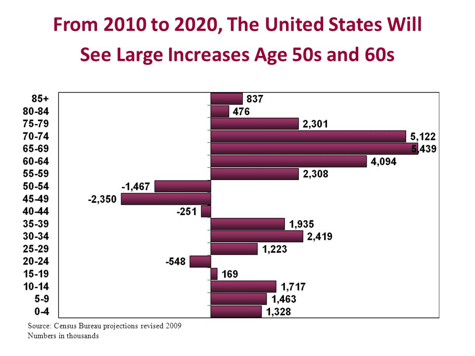From 2010 to 2020, The United States Will See Large Increases Age 50s and 60s Source: Census Bureau projections revised 2009 Numbers in thousands