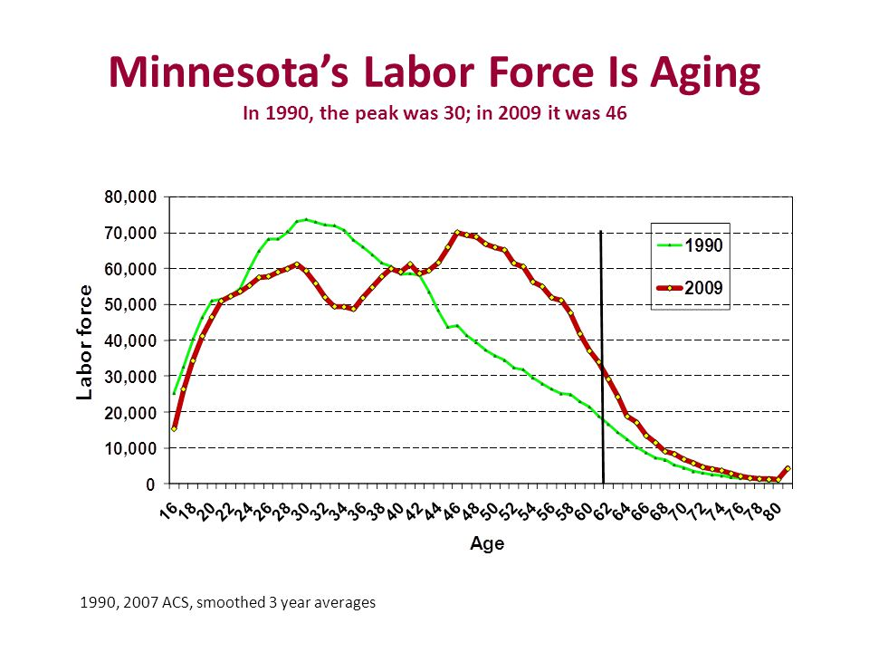 Minnesota's Labor Force Is Aging In 1990, the peak was 30; in 2009 it was 46 1990, 2007 ACS, smoothed 3 year averages
