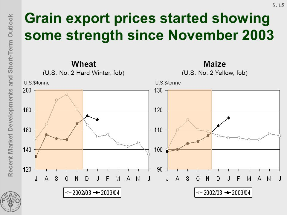 Recent Market Developments and Short-Term Outlook S. 15 Grain export prices started showing some strength since November 2003 Wheat (U.S. No. 2 Hard W