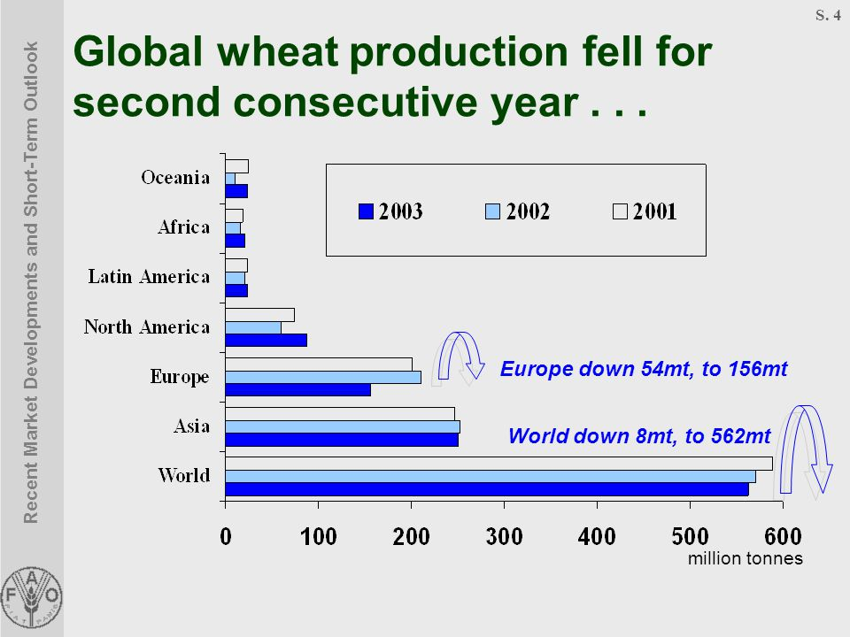 Recent Market Developments and Short-Term Outlook S. 4 Global wheat production fell for second consecutive year... million tonnes Europe down 54mt, to