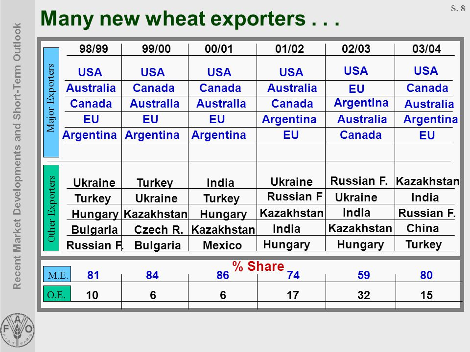 Recent Market Developments and Short-Term Outlook S. 8 M.E. Many new wheat exporters... Major Exporters Other Exporters 99/0098/9900/0101/0202/0303/04