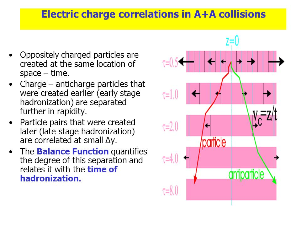 Electric charge correlations in A+A collisions Oppositely charged particles are created at the same location of space – time.
