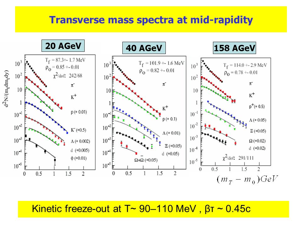 Transverse mass spectra at mid-rapidity Kinetic freeze-out at T~ 90–110 MeV, βτ ~ 0.45c 20 AGeV 40 AGeV158 AGeV