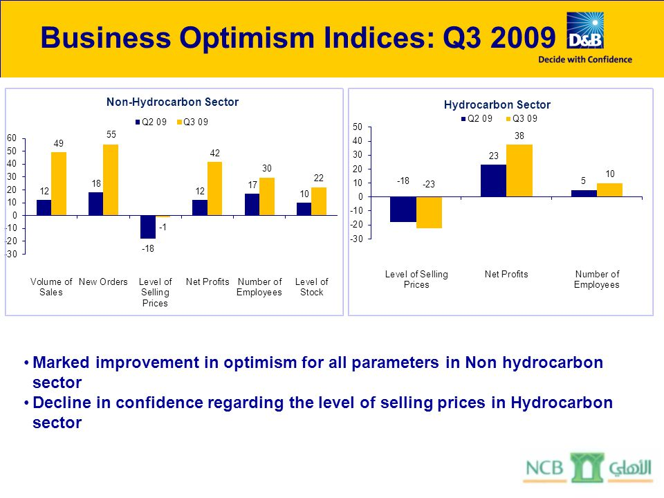 Business Optimism Indices: Q3 2009 Marked improvement in optimism for all parameters in Non hydrocarbon sector Decline in confidence regarding the lev