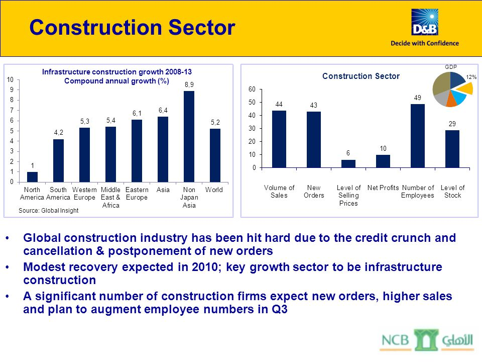 Construction Sector Global construction industry has been hit hard due to the credit crunch and cancellation & postponement of new orders Modest recov