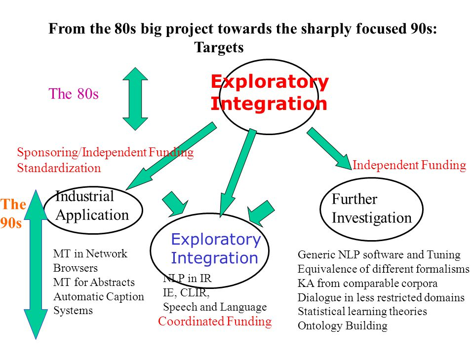 Exploratory Integration The 80s Industrial Application MT in Network Browsers MT for Abstracts Automatic Caption Systems Further Investigation Generic NLP software and Tuning Equivalence of different formalisms KA from comparable corpora Dialogue in less restricted domains Statistical learning theories Ontology Building Exploratory Integration NLP in IR IE, CLIR, Speech and Language Independent Funding Sponsoring/Independent Funding Standardization Coordinated Funding From the 80s big project towards the sharply focused 90s: Targets The 90s