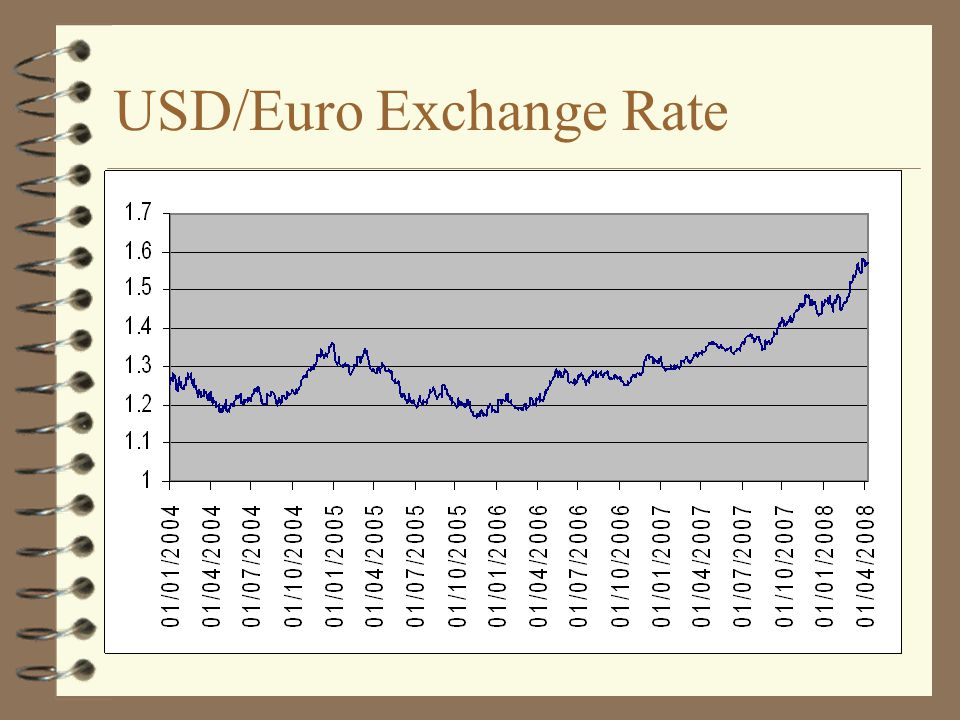 USD/Euro Exchange Rate