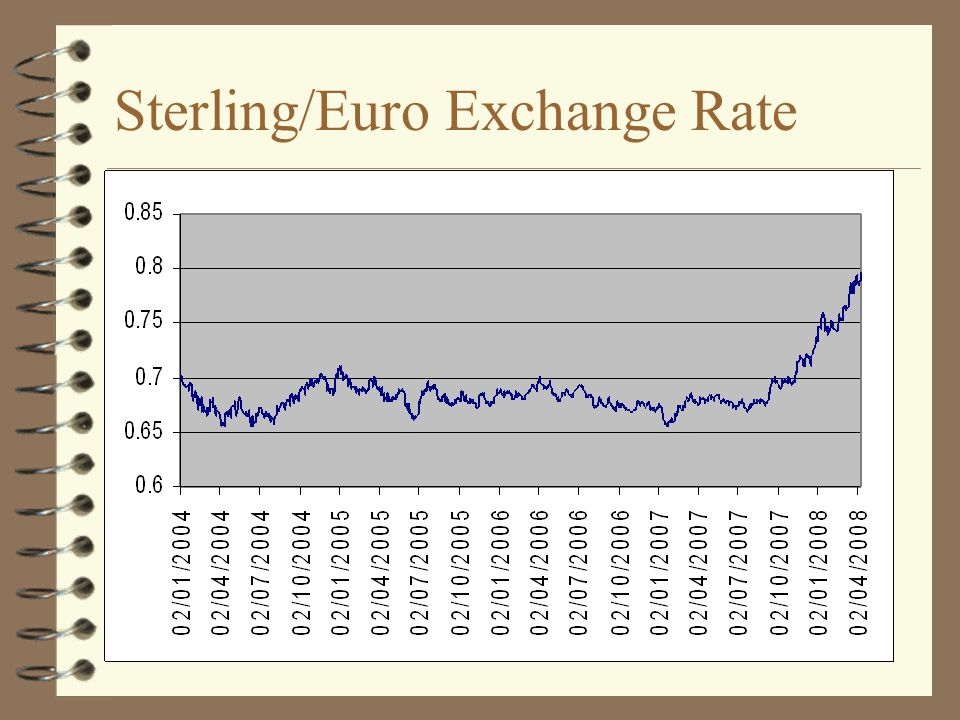 Sterling/Euro Exchange Rate