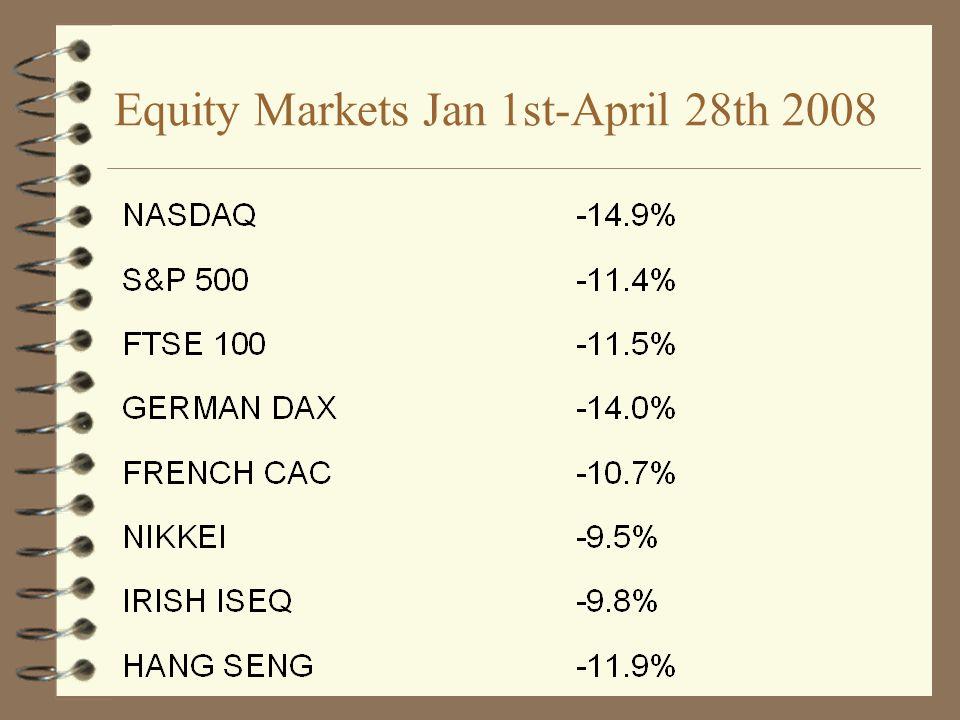 Equity Markets Jan 1st-April 28th 2008