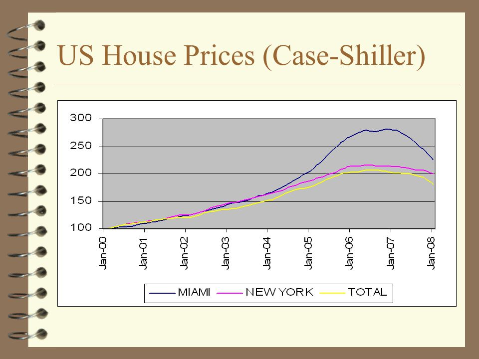 US House Prices (Case-Shiller)
