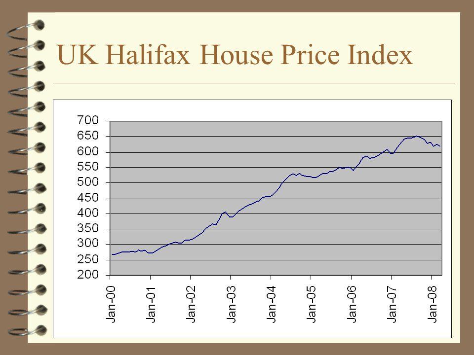UK Halifax House Price Index