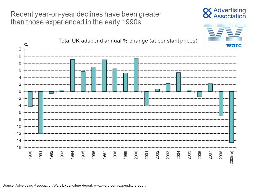 Recent year-on-year declines have been greater than those experienced in the early 1990s % Total UK adspend annual % change (at constant prices) Sourc