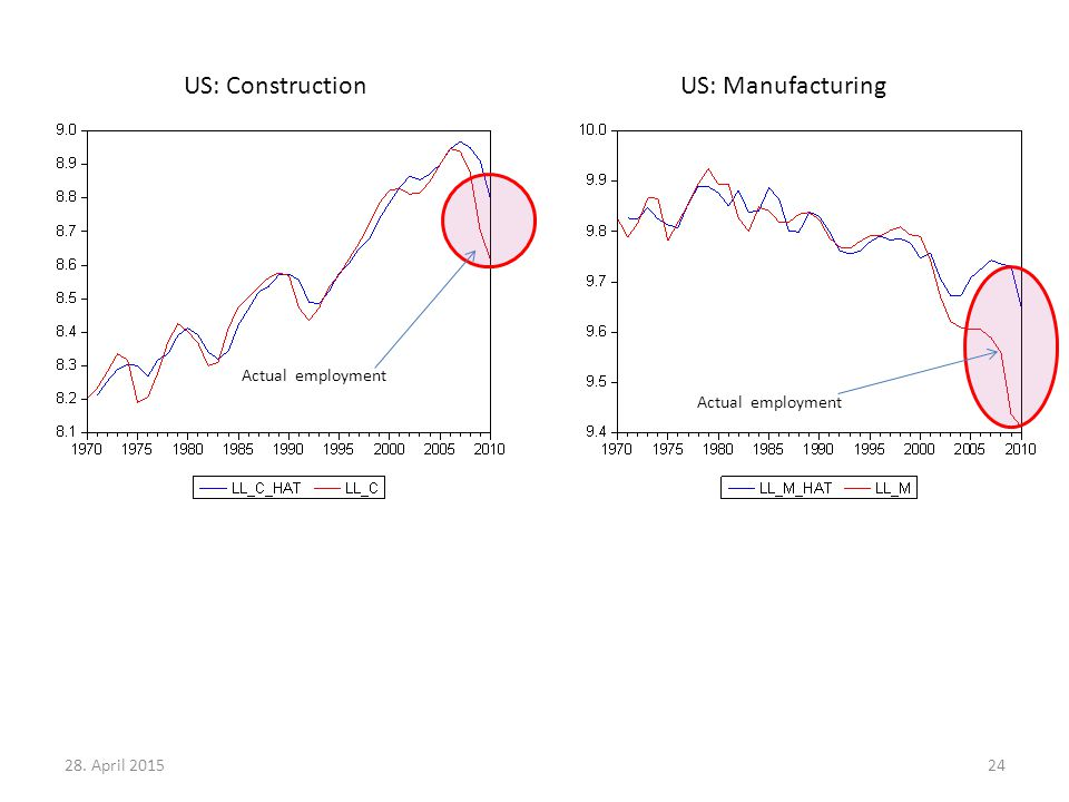 28. April 201524 US: ConstructionUS: Manufacturing Actual employment