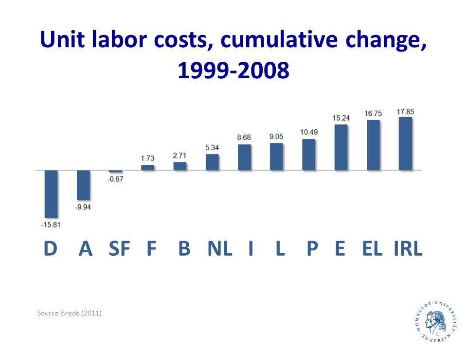 Source Brede (2011) 5 handelbarnichthandelbar D A SF F B NL I L P E EL IRL Unit labor costs, cumulative change, traded vs.