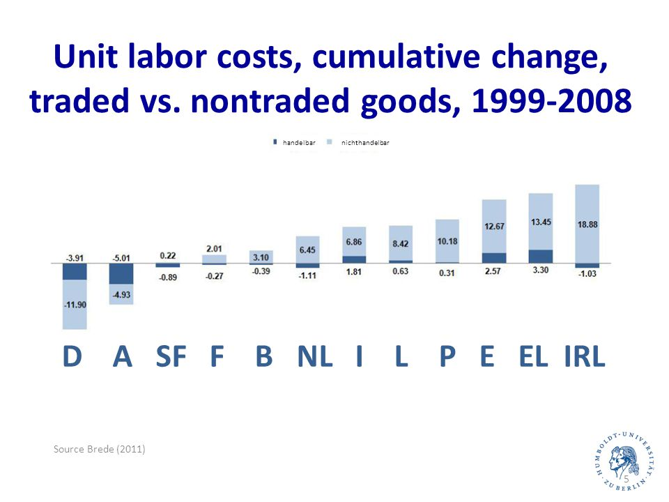 """Preview of central findings The German labor market """"miracle was achieved by a drop in hours per worker and in productivity per worker, and not by a reduction in labor force Conditional behavior of hours per employee not unusual given the output drop and wage moderation About 60% of the """"missing layoffs in 2008-9 is explained by missing hires in 2005-8 (pessimistic expectations) and wage moderation Working time accounts (Arbeitszeitkonten) increased the sluggishness of employment by increasing relative adjustment costs 28."""
