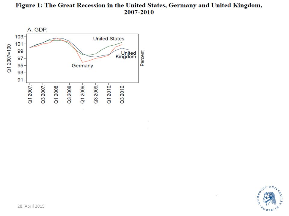 28. April 201528 German unification and the collapse of the East German economy