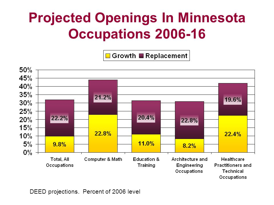 Projected Openings In Minnesota Occupations 2006-16 DEED projections. Percent of 2006 level
