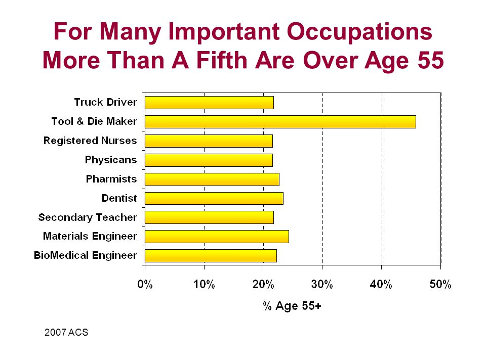 For Many Important Occupations More Than A Fifth Are Over Age 55 2007 ACS